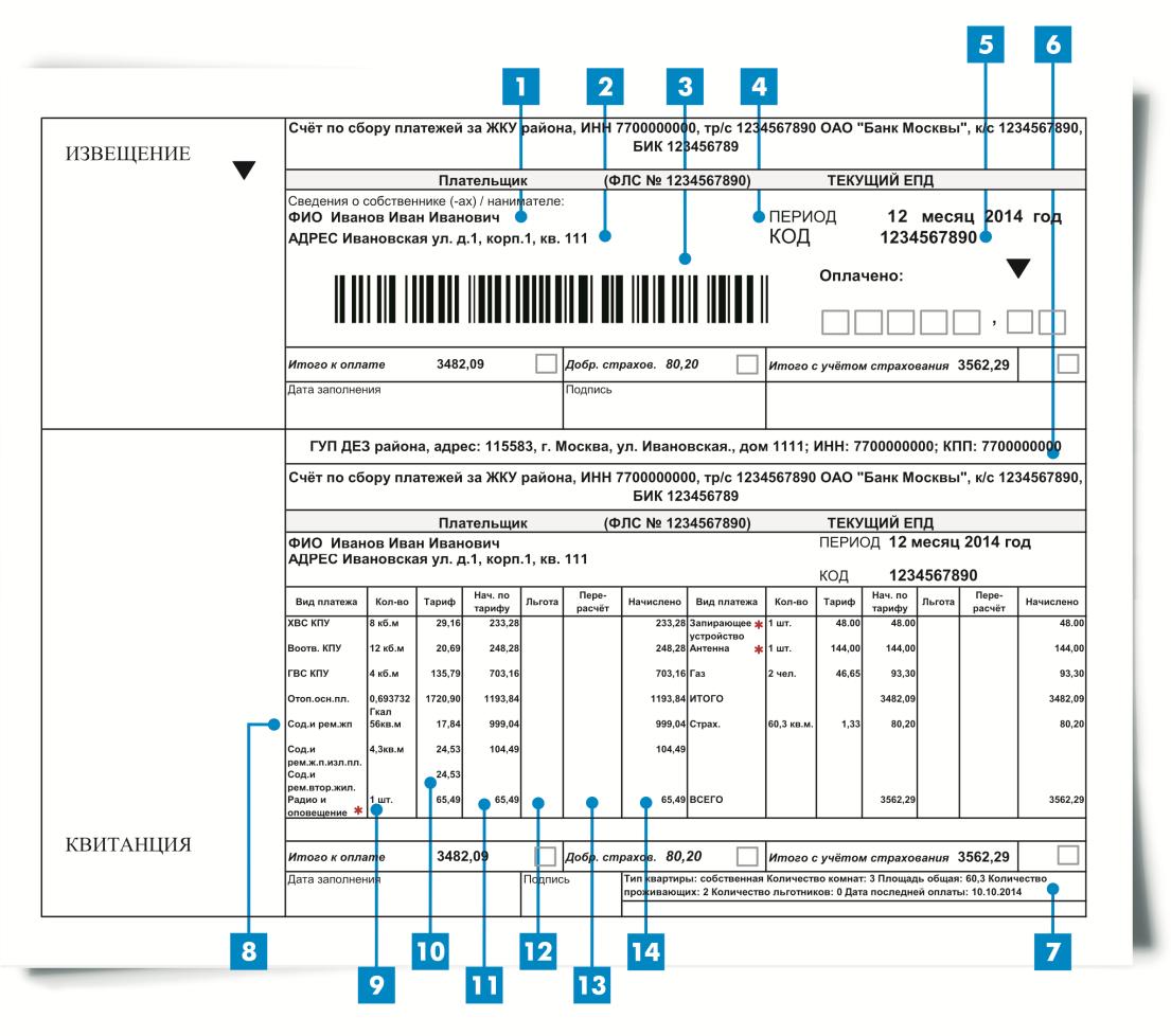 Единый платежный документ (ЕПД) в Москве: как получить, как платить ЖКХ